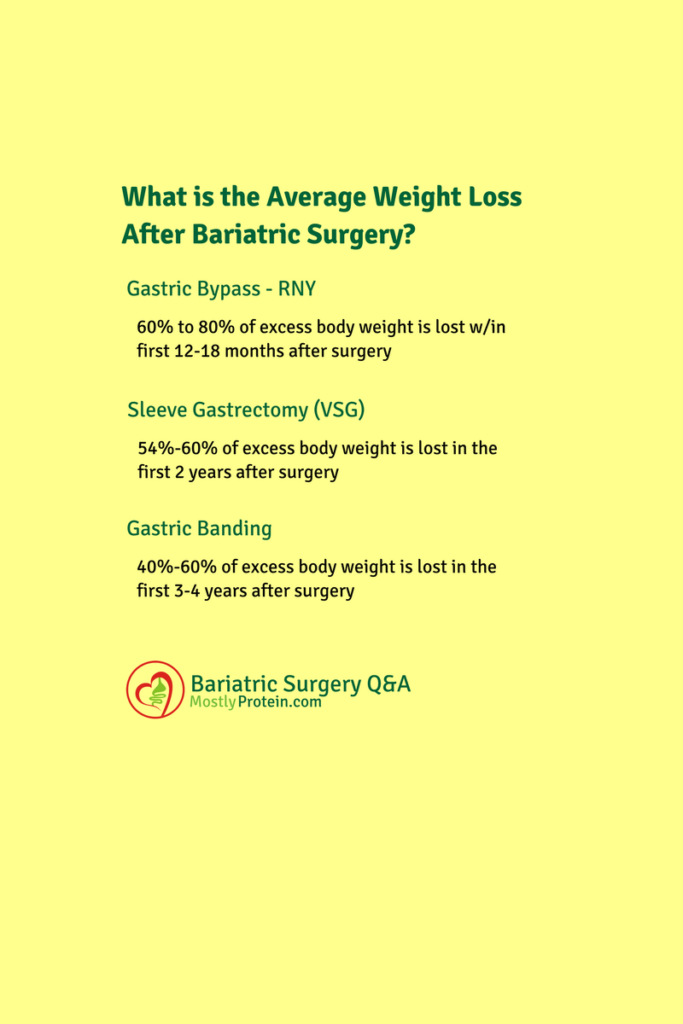 How Much Total Weight Will I Lose After Bariatric Surgery Mostly